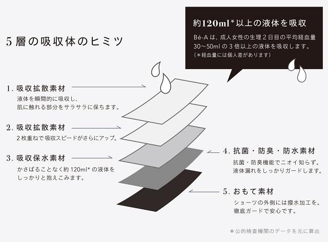 【Bé-A】『ベア シグネチャーショーツ』5層の吸収体のヒミツ