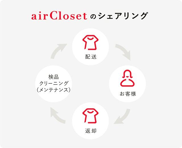 【エアークローゼット】airClosetのシェアリング