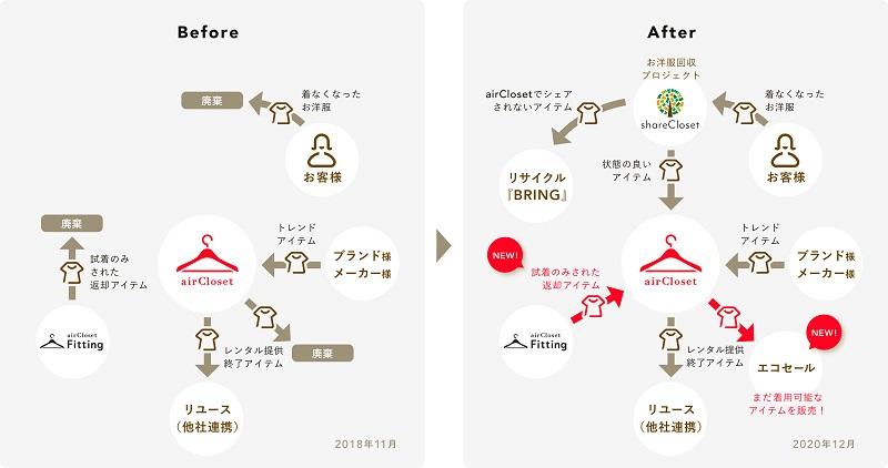 【エアークローゼット】取り組みのビフォーアフター