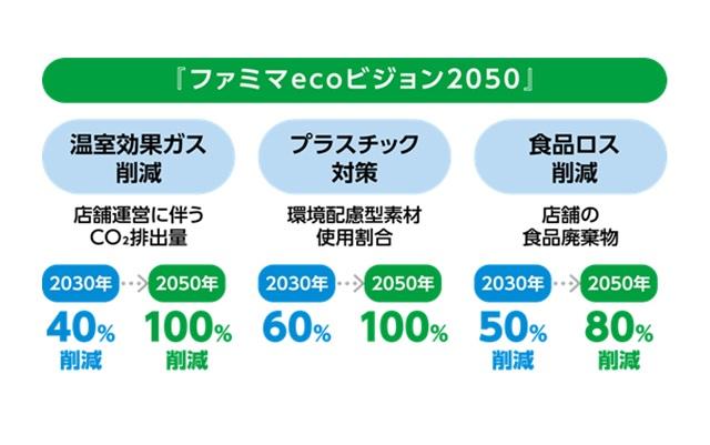 【ファミリーマート】ファミマecoビジョン2050