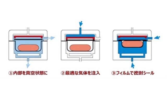 【ファミリーマート】ガス置き換え包装