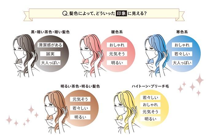 【ヘンケルビューティケア】マスク着用時の美容に関するアンケート