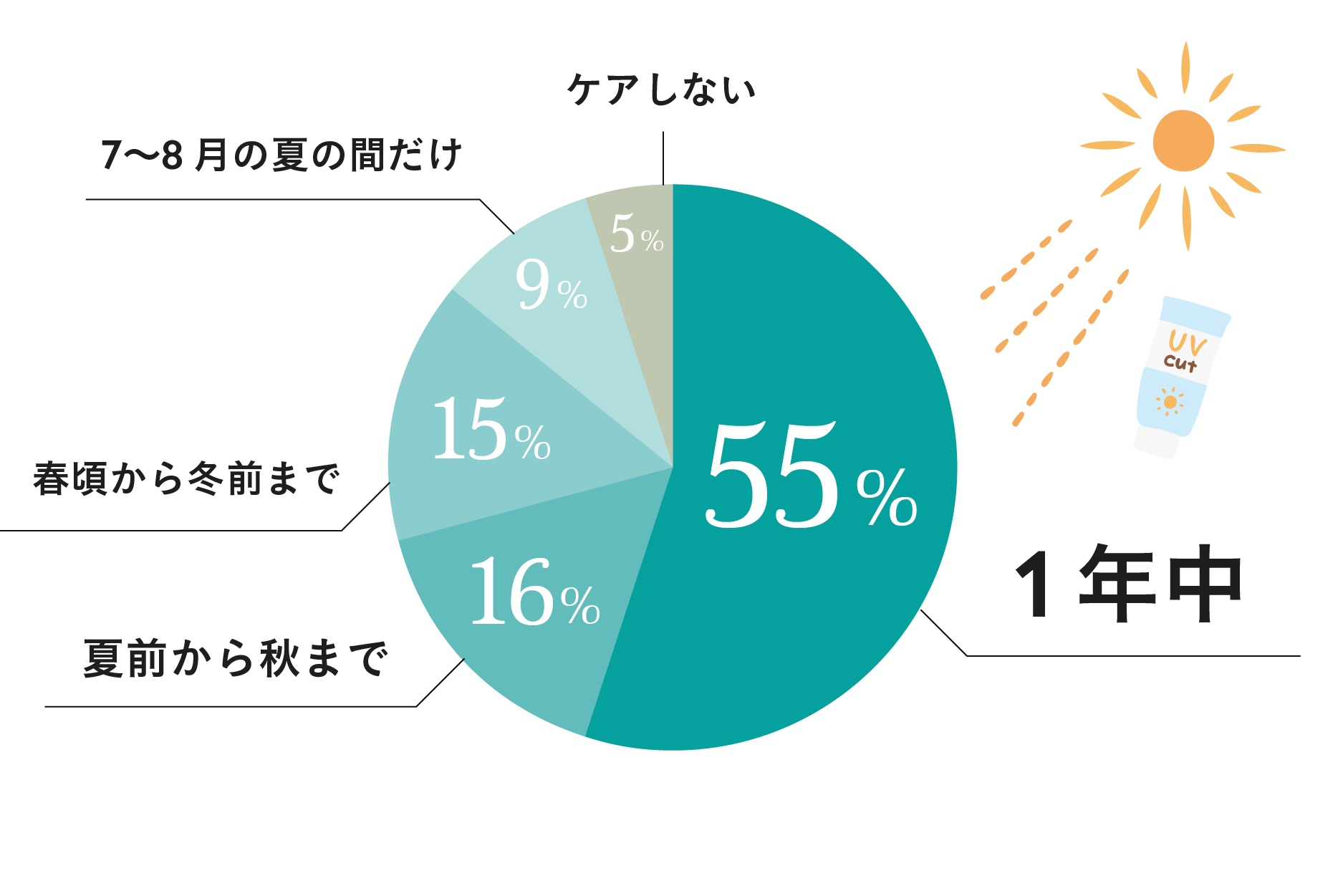 95%がやっている…女性約100名に調査!「紫外線ケアの新常識」