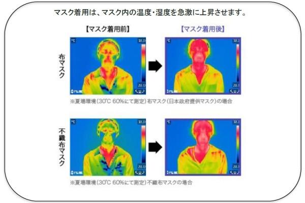 【資生堂】夏のマスク内の湿度・温度