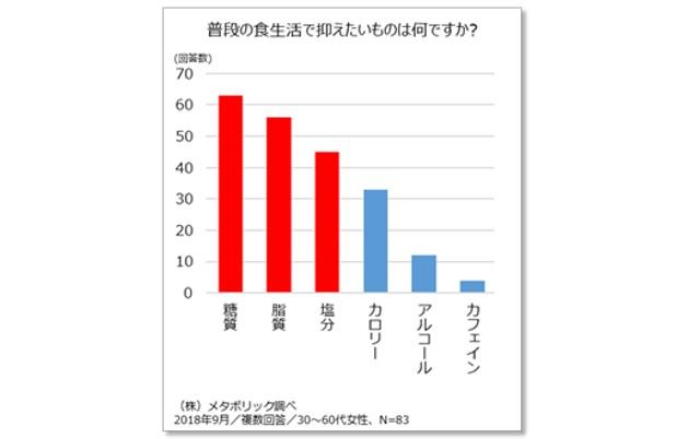 【株式会社メタボリック】調査結果