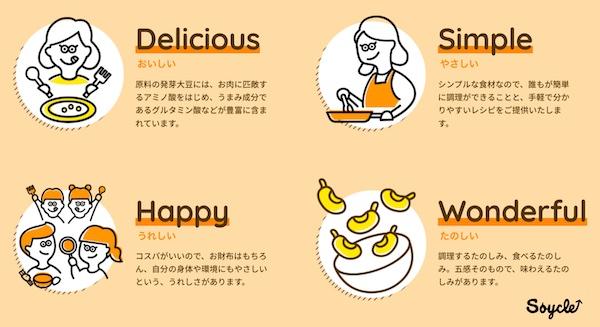 【ソイクル】  『SOYCLE 発芽大豆フレーク』