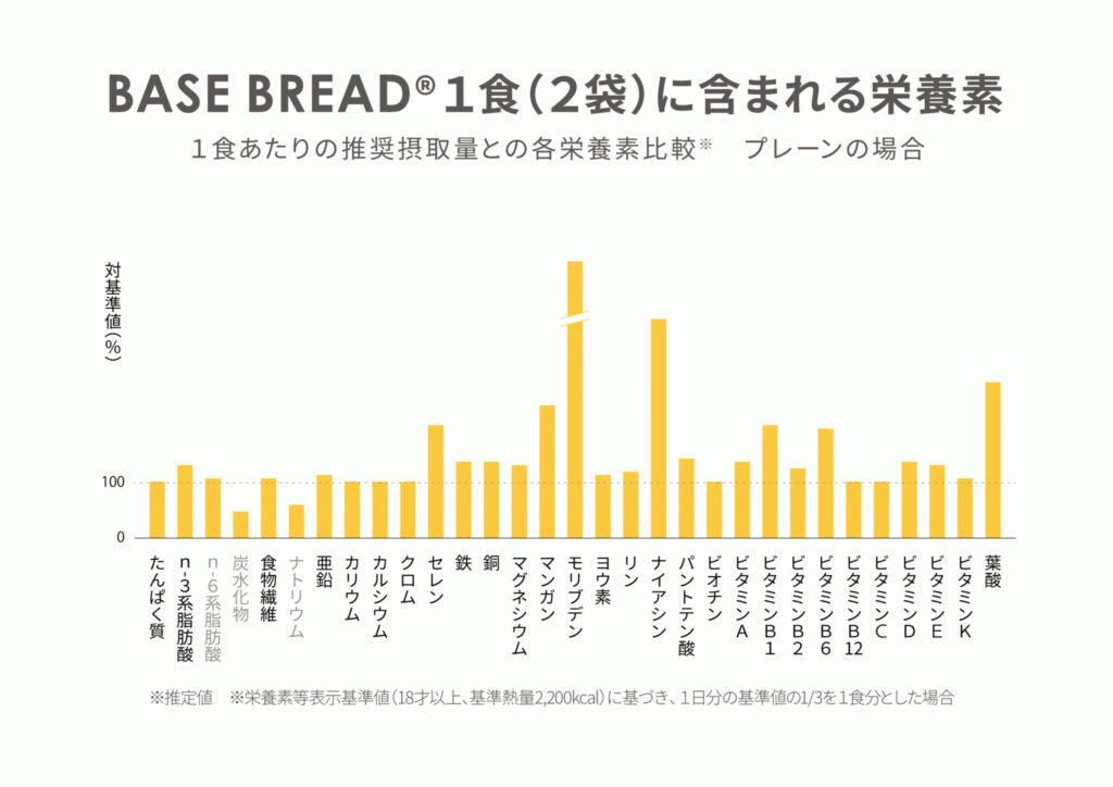 『BASE BREAD®』に含まれる栄養素一覧