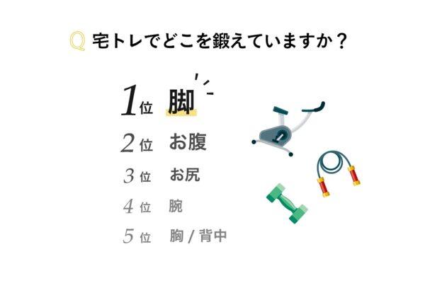 Q2. 宅トレでどこを鍛えていますか?